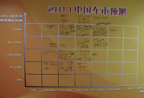 车企老总2011年中国车市预测
