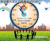 中国总人口达1339724852人 10年增加7390万
