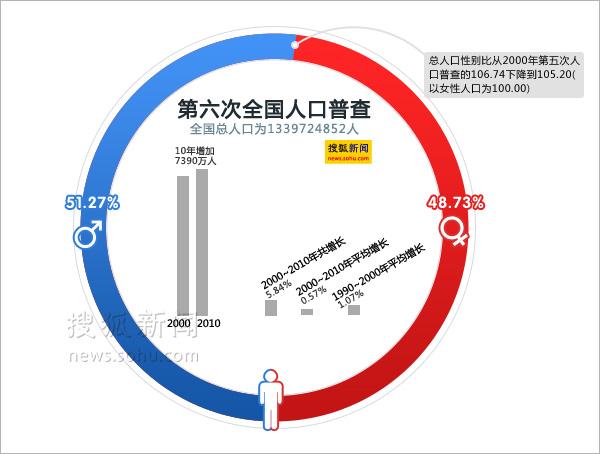 第六次全国人口普查数据 搜狐新闻制图