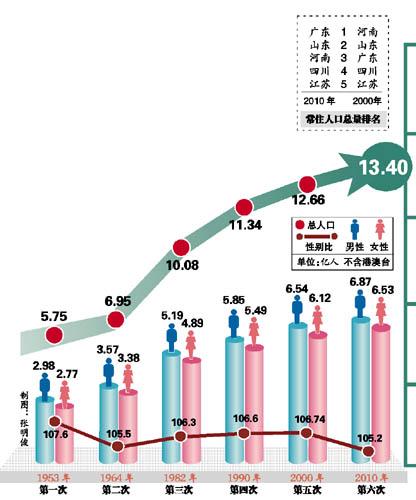 内蒙古总人口_香港总人口数