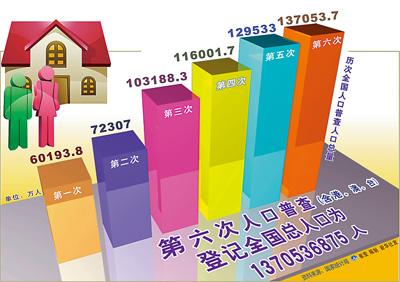 第六次全国人口普查主要数据公布中国总人口13.7亿
