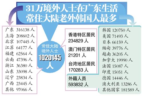 第一到六次人口普查人数_人口普查