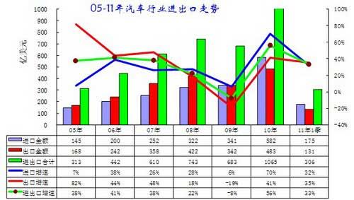 图表 1中国05-10年汽车及零部件进出口走势