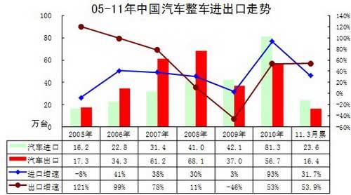 图表 1中国汽车05-2011年进出口表现对比分析 单位 万台,%