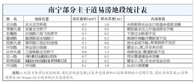 南宁部分主干道易涝地段统计表