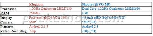 1.2GHz+4.3寸qHD屏幕 HTC Kingdom曝光