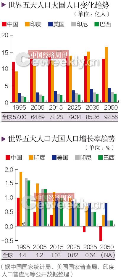 人口老龄化_2050年 人口