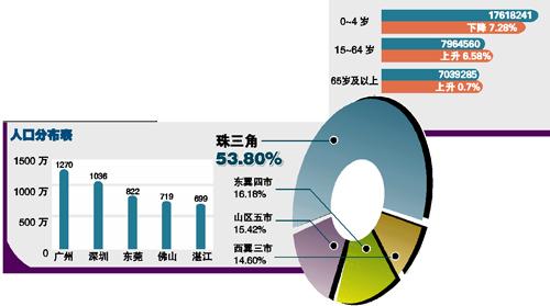 广州常住人口_2012广州常住人口是