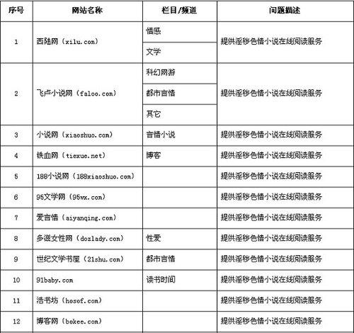 求色情小说网址_赵光霞)新闻出版总署近期对99家涉及传播109部淫秽色情网络和手机小说
