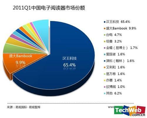2011年第一季度电子书市场份额分布图,汉王从最高的95%骤降至65.4%(图片来自易观国际)