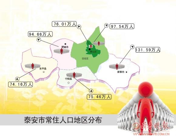 人口老龄化_泰安市人口数