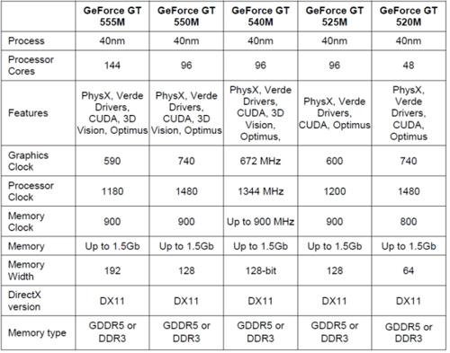 NVidia GeForce GT 500M系列显卡参数