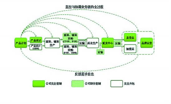森马集团:虚拟经营 品牌为先(图)图片
