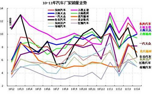 图表 8汽车企业产销增速对比