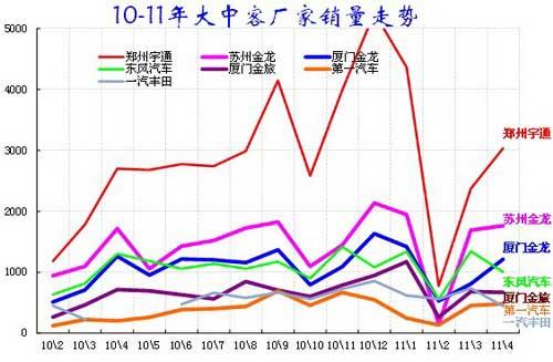 图表 10客车企业产销分类走势