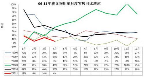 图表 中国狭义乘用车零售增速对比分析