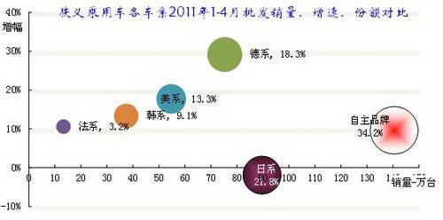 图表 狭义乘用车各车系2011年表现