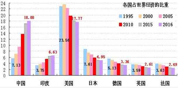 中国经济总量何时超越美国_中国超越美国经济图片