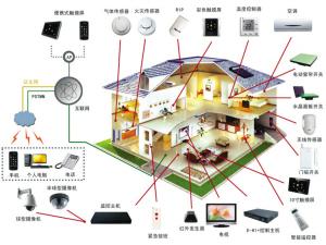 家庭安防系统 家庭安防系统品牌 3g网络家庭安防系统