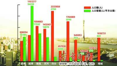 广州常住人口1270.08万人 外来人口占近4成