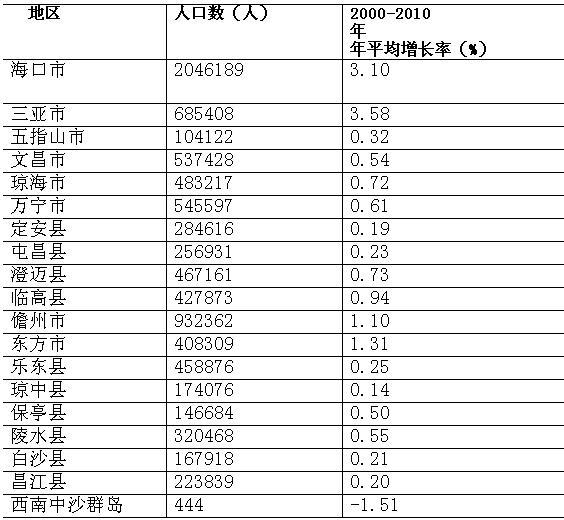 中国人口增长率变化图_世界人口平均增长率