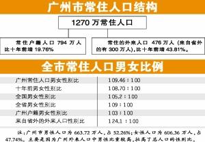 广州常住人口十年增275万(组图)