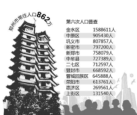 郑州人口_郑州常住人口有多少