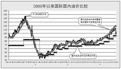 中国石油价格_新中国成立后,我国石油工业成就辉煌.