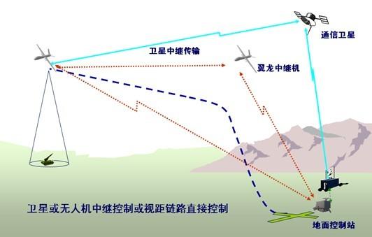 图3翼龙Ⅰ无人机典型使用方式