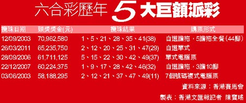 资料来源 香港赛马会 制表:香港文汇报记者 陈宝瑶