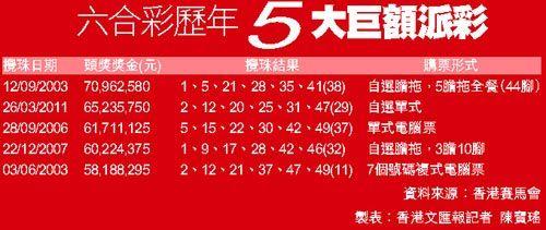 资料来源:香港赛马会 制表:香港文汇报记者 陈宝瑶