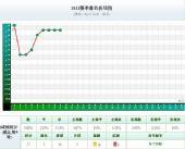 中超实力榜:京杭穗稳居三甲 鲁能升至第八(图)