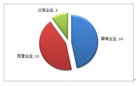 银行业务委托书_银行流水_银行的主营业务收入