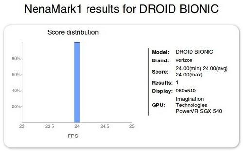 摩托罗拉Droid Bionic的基准测试结果