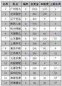 中超吸金榜:恒大富可敌7队 鲁能累计300万(图)