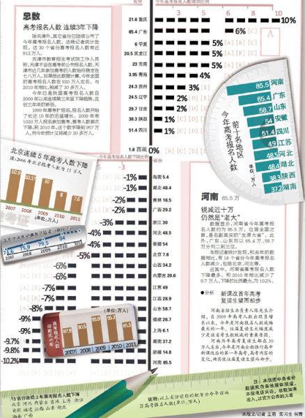 2011年高考人数锐减30万 北京连续五年下降图片 77381 438x600