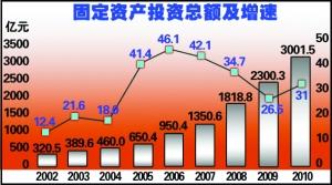 2010年长春市国民经济和社会发展统计公报
