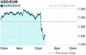 欧元昨日盘中大幅下挫