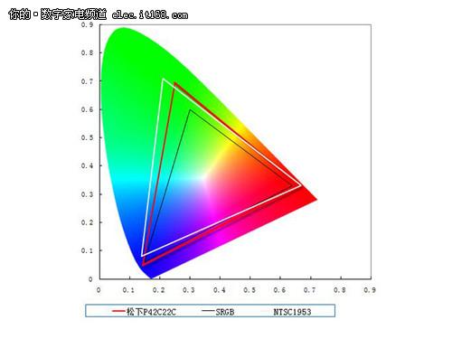 松下TH-P42C22C色域范围示意图