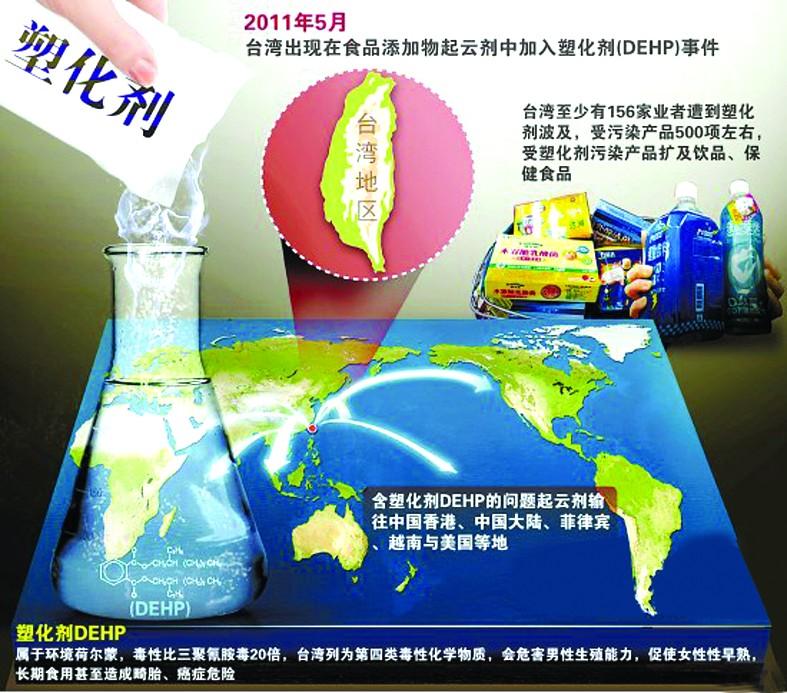 """2011年5月台湾地区发现""""塑化剂""""食品资料图片"""