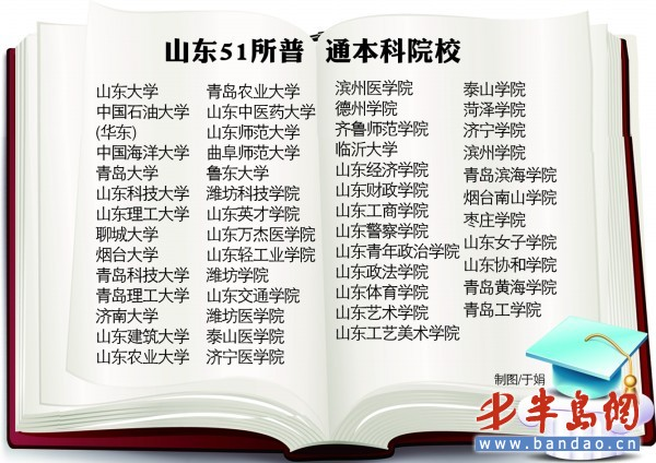 山东普通本科院校增3所 专科高职类达到71所(