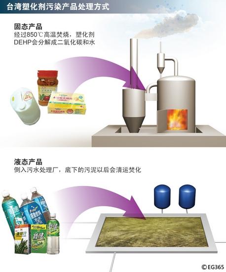 连日来,台湾通过两种方法,处理被塑化剂污染的食品或食品添加剂。 CFP 图