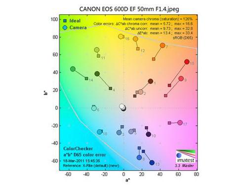 佳能EOS 600D色彩测试