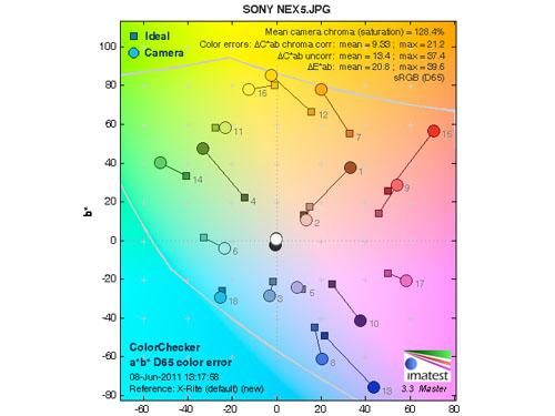 索尼NEX-5色彩测试