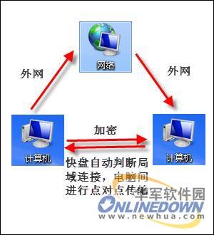 快盘_快盘技巧之局域网文件传输加速-搜狐滚动