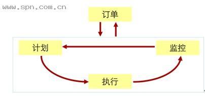 博科资讯:项目物流中的订单全生命周期管理