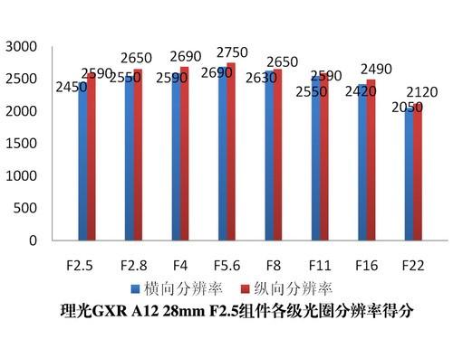 理光GXR A12套件分辨率得分