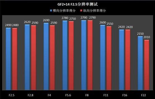 松下GF2+14mm F2.5镜头分辨率得分