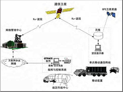 国防跟踪,报告与控制系统结构.