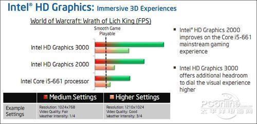 Intel HD Graphics 2000/3000核芯显卡拥有出色的3D游戏性能